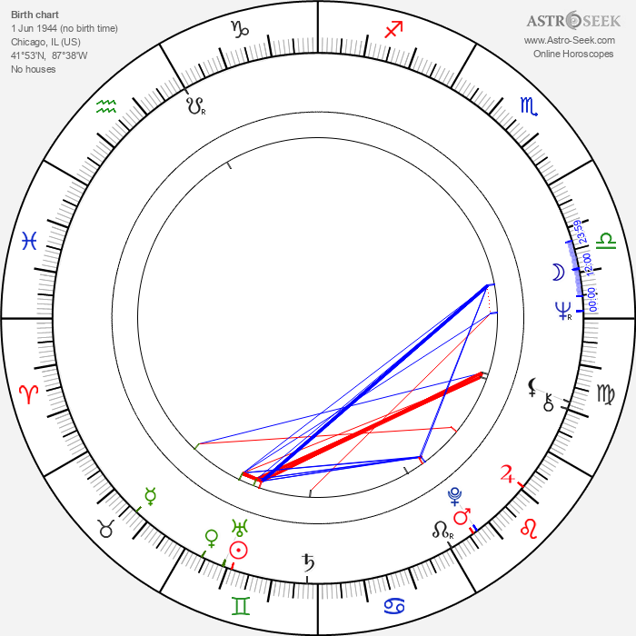Paul Keith - Astrology Natal Birth Chart