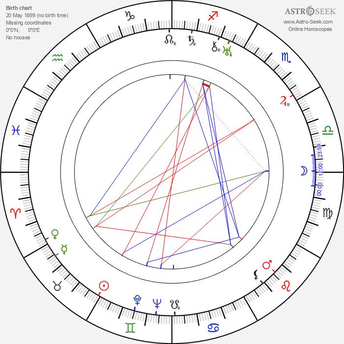 Paul Kemp - Astrology Natal Birth Chart