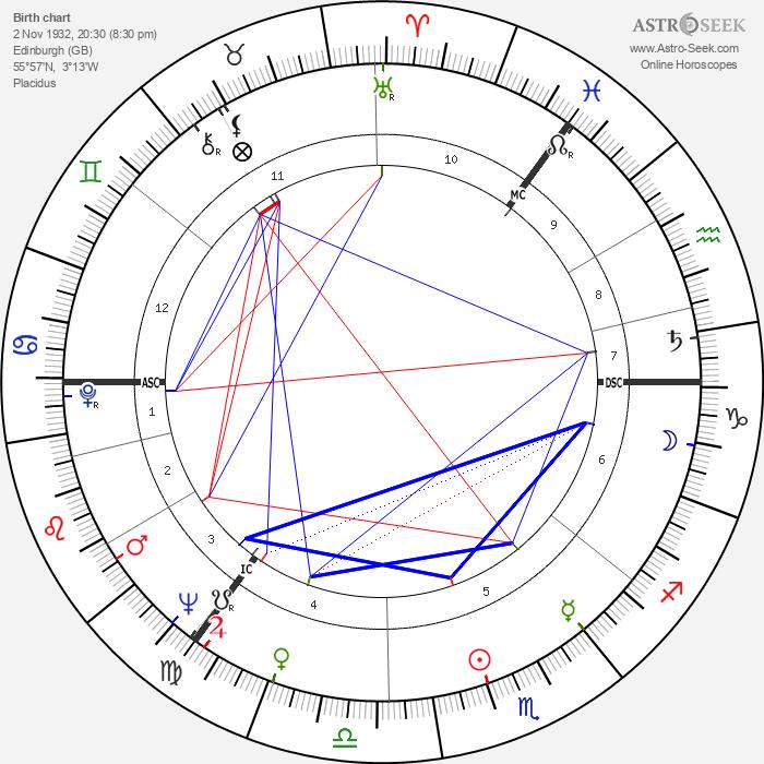 Paul Kermack - Astrology Natal Birth Chart