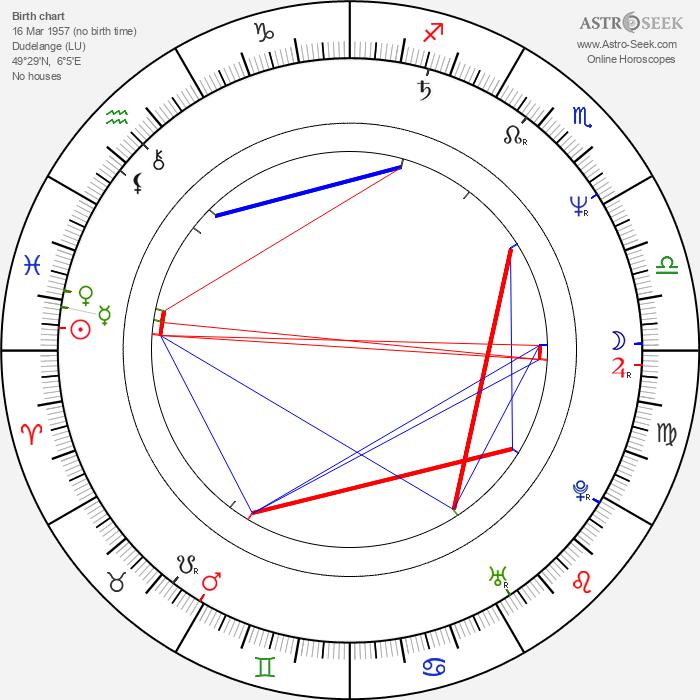 Paul Kieffer - Astrology Natal Birth Chart