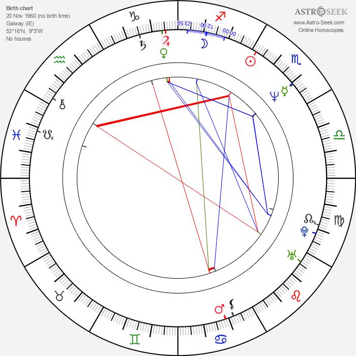 Paul King - Astrology Natal Birth Chart