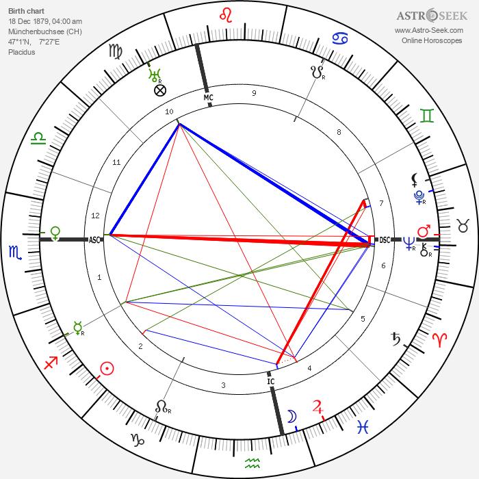 Paul Klee - Astrology Natal Birth Chart