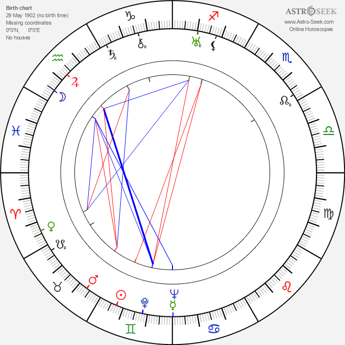 Paul Kohner - Astrology Natal Birth Chart