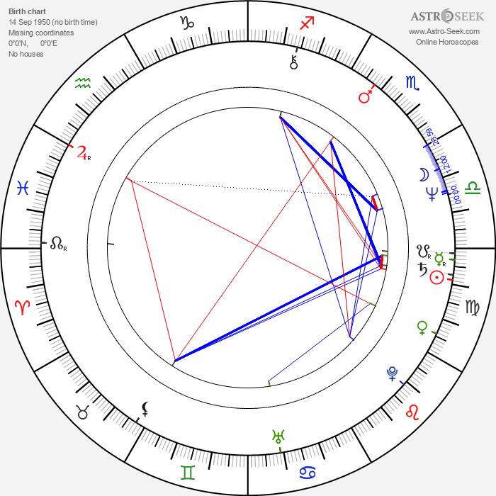 Paul Kossoff - Astrology Natal Birth Chart