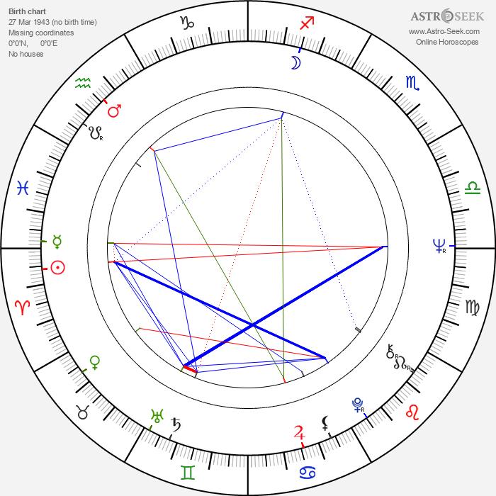 Paul Koulak - Astrology Natal Birth Chart