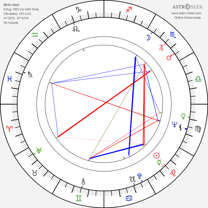 Paul Krasny - Astrology Natal Birth Chart