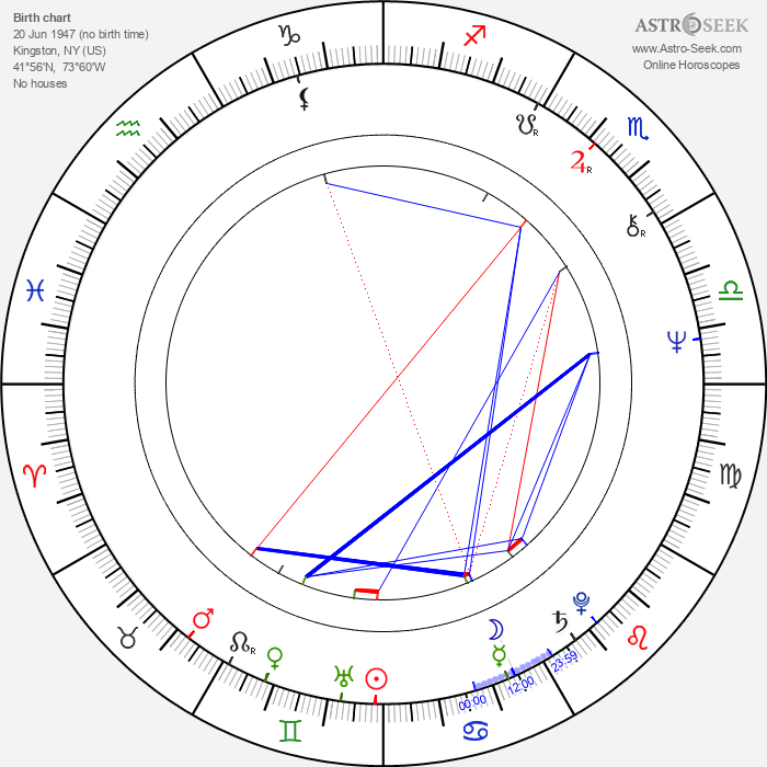 Paul Kreppel - Astrology Natal Birth Chart