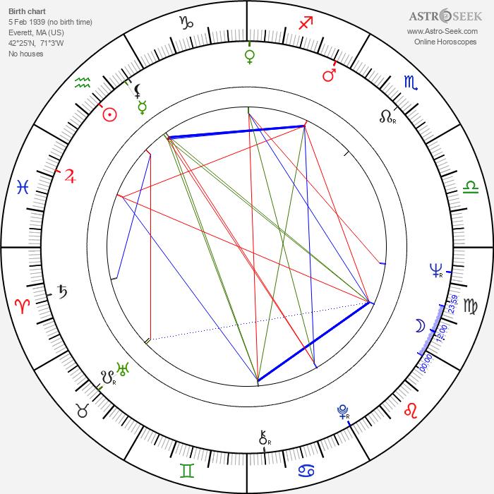 Paul L. Smith - Astrology Natal Birth Chart