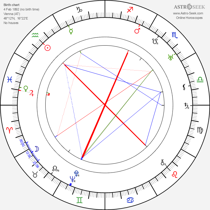 Paul L. Stein - Astrology Natal Birth Chart