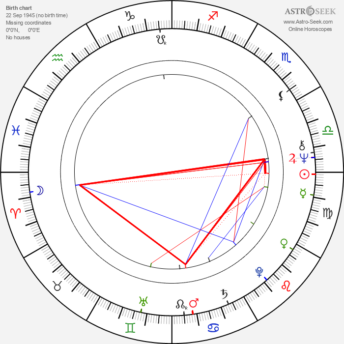 Paul Le Mat - Astrology Natal Birth Chart