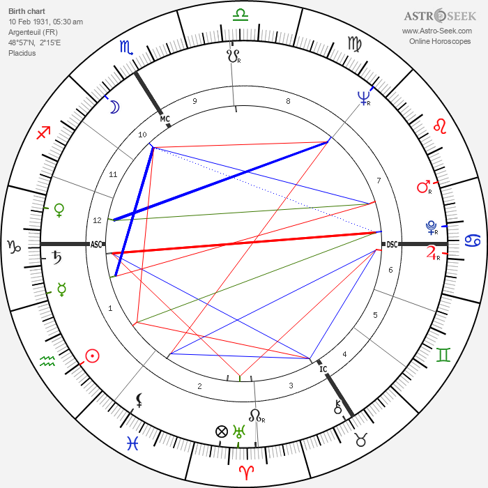 Paul Le Person - Astrology Natal Birth Chart