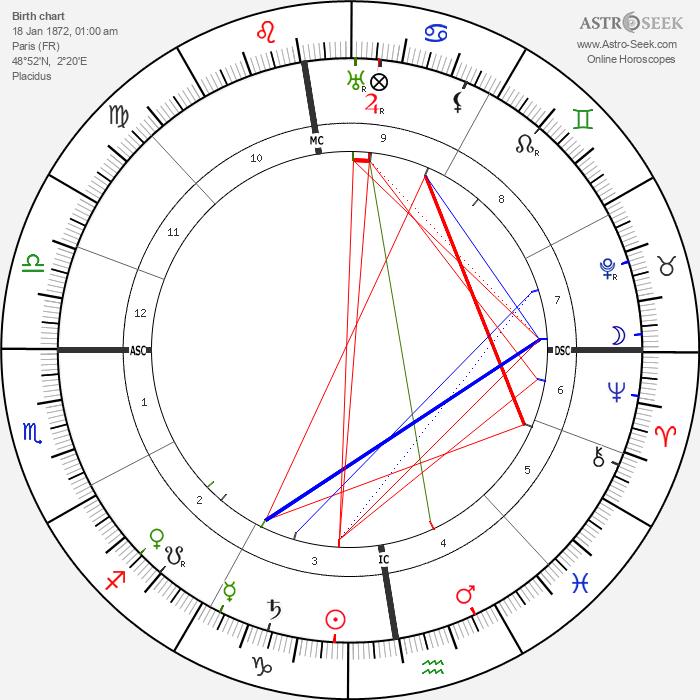 Paul Léautaud - Astrology Natal Birth Chart
