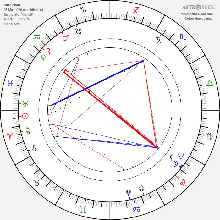 Paul Leder - Astrology Natal Birth Chart