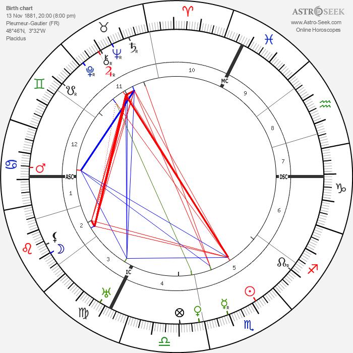 Paul LeFume - Astrology Natal Birth Chart