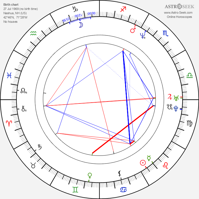 Paul Levesque - Astrology Natal Birth Chart