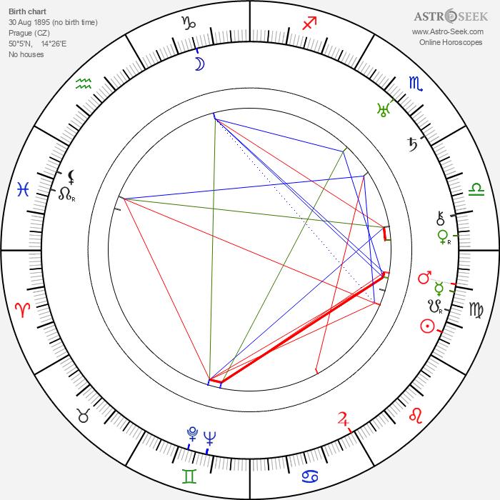 Paul Lewitt - Astrology Natal Birth Chart