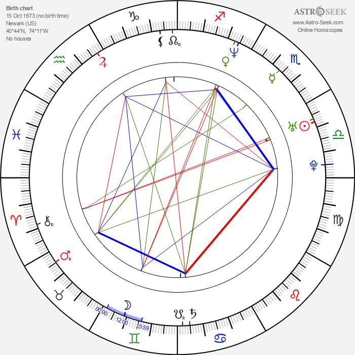 Paul Logan - Astrology Natal Birth Chart