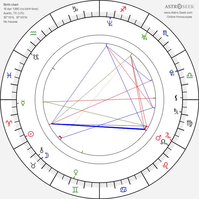 Paul London - Astrology Natal Birth Chart