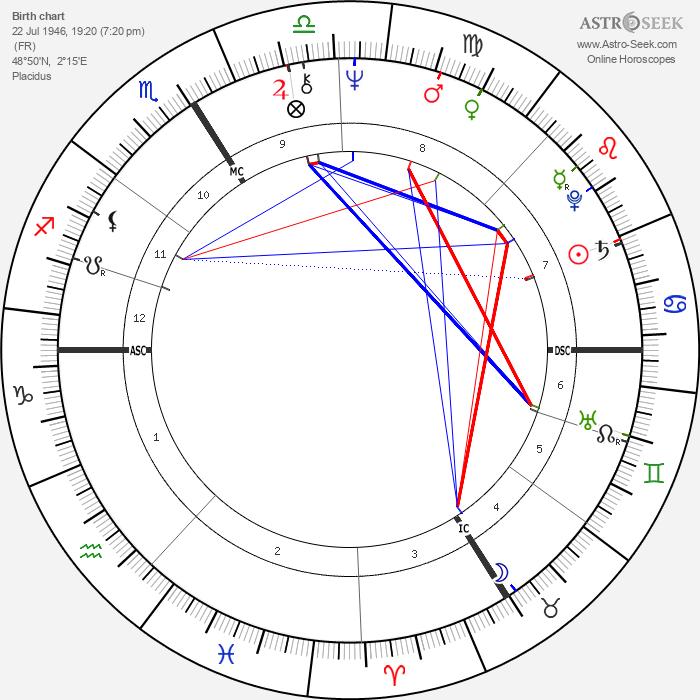 Paul-Loup Sulitzer - Astrology Natal Birth Chart