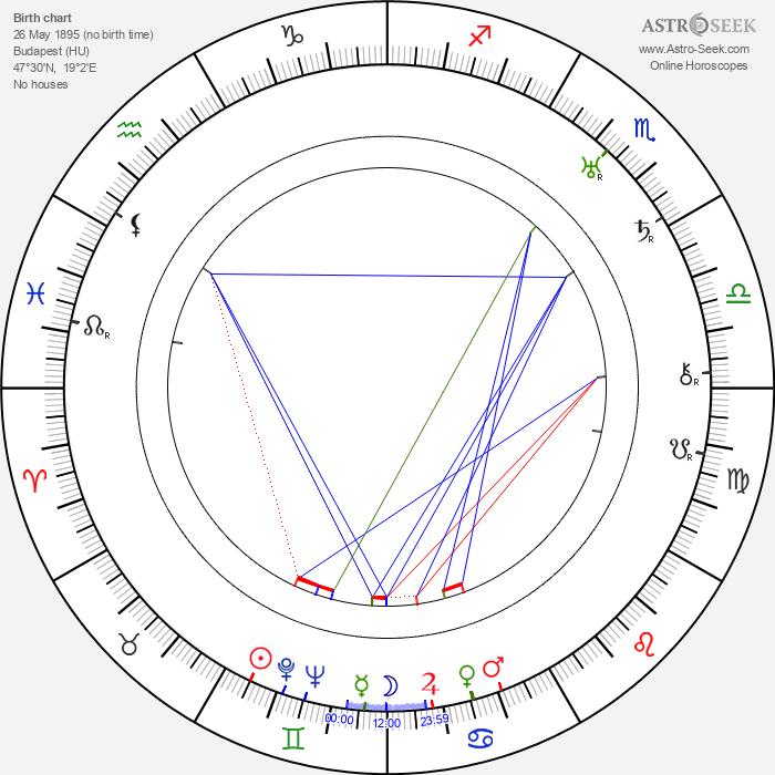 Paul Lukas - Astrology Natal Birth Chart