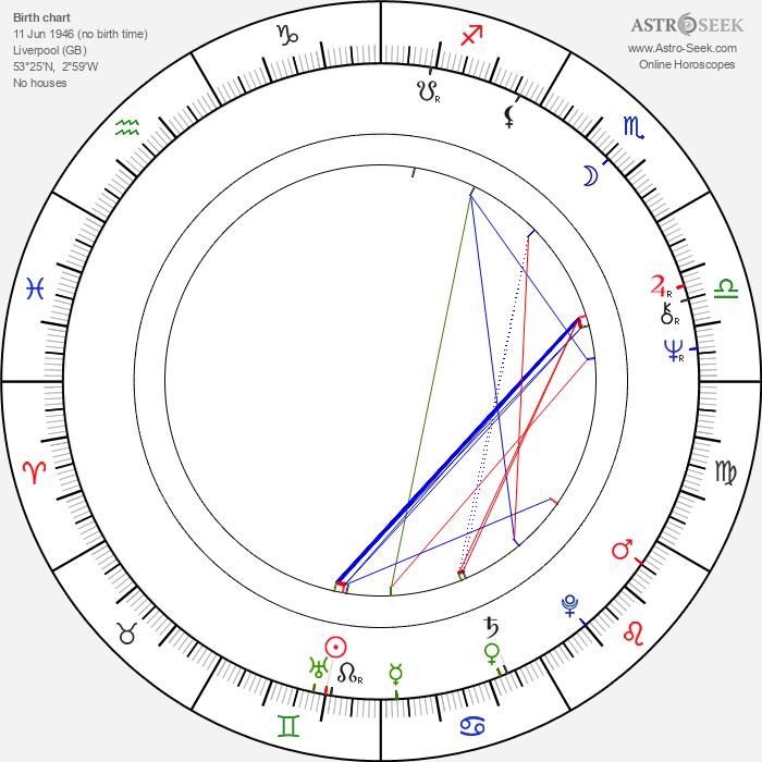Paul Lynch - Astrology Natal Birth Chart