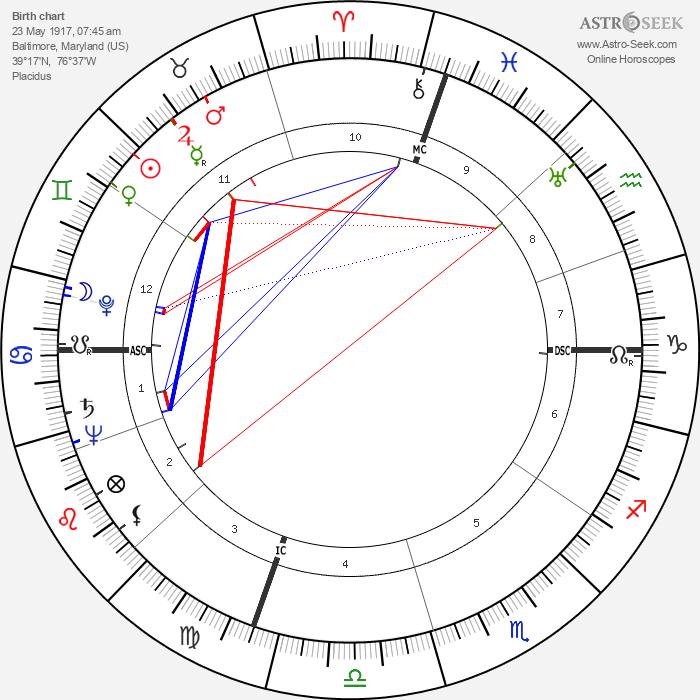 Paul M. Wade - Astrology Natal Birth Chart