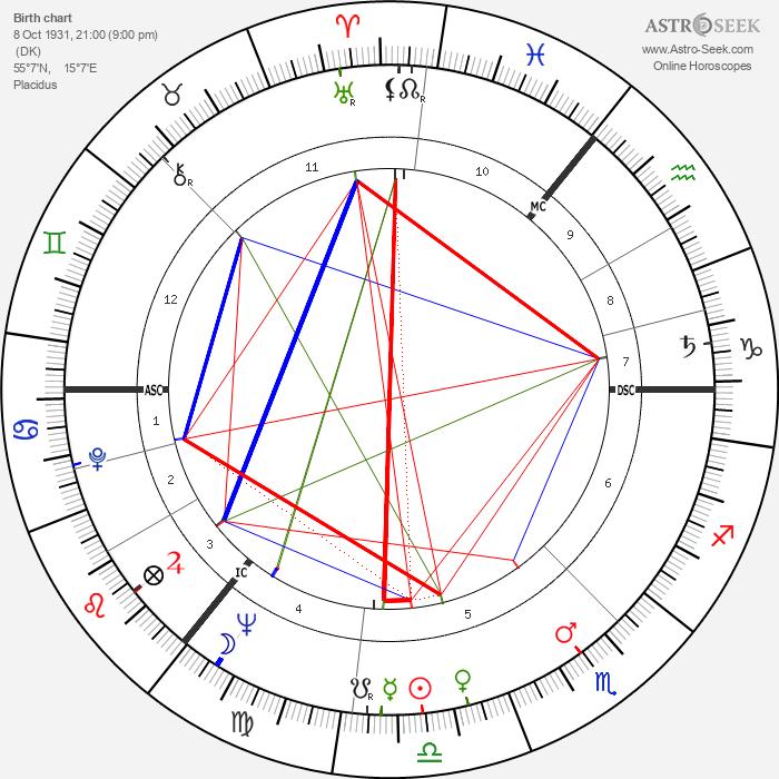 Paul Mahler Dam - Astrology Natal Birth Chart