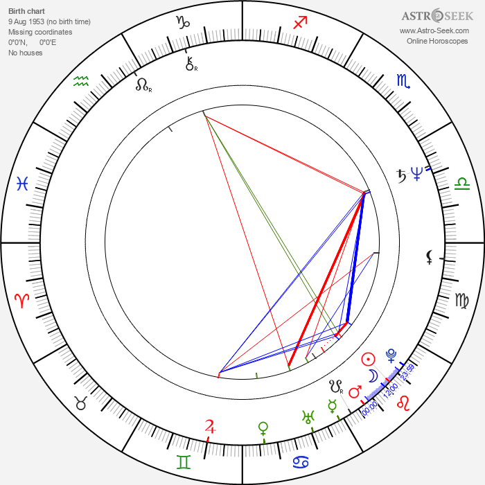 Paul Makin - Astrology Natal Birth Chart