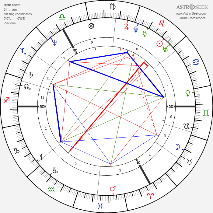 Paul Marie Coûteaux - Astrology Natal Birth Chart