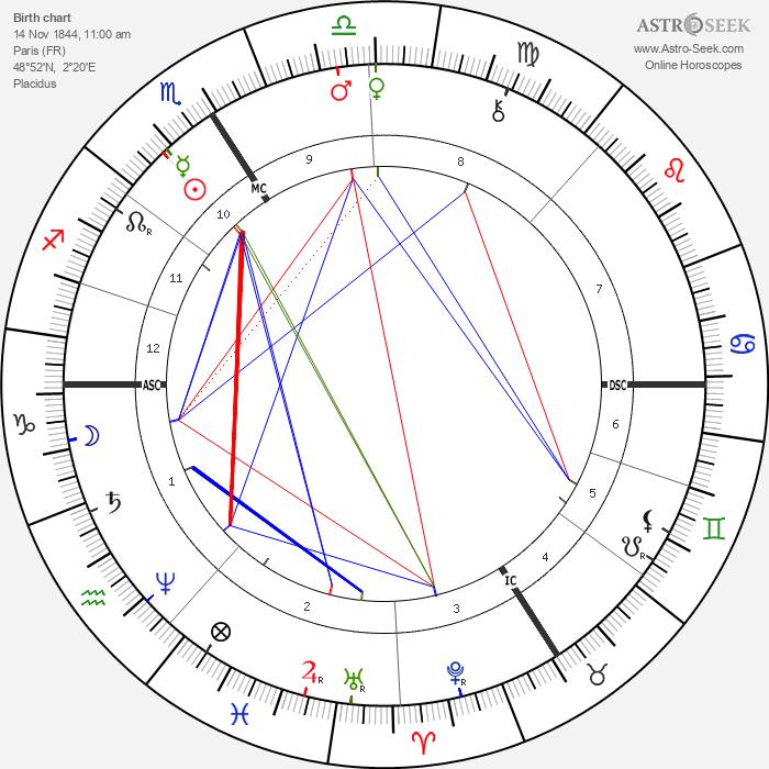 Paul Mathey - Astrology Natal Birth Chart