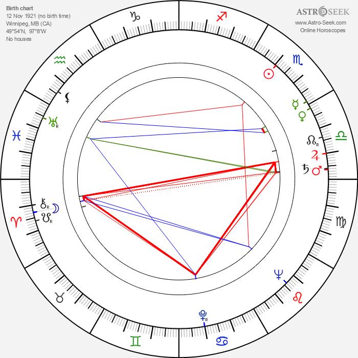 Paul Maxwell - Astrology Natal Birth Chart