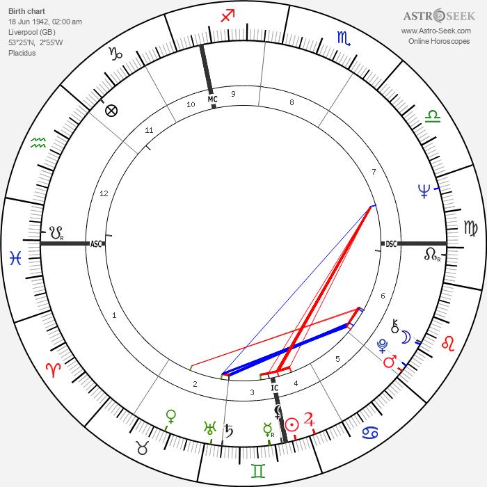 Paul McCartney - Astrology Natal Birth Chart