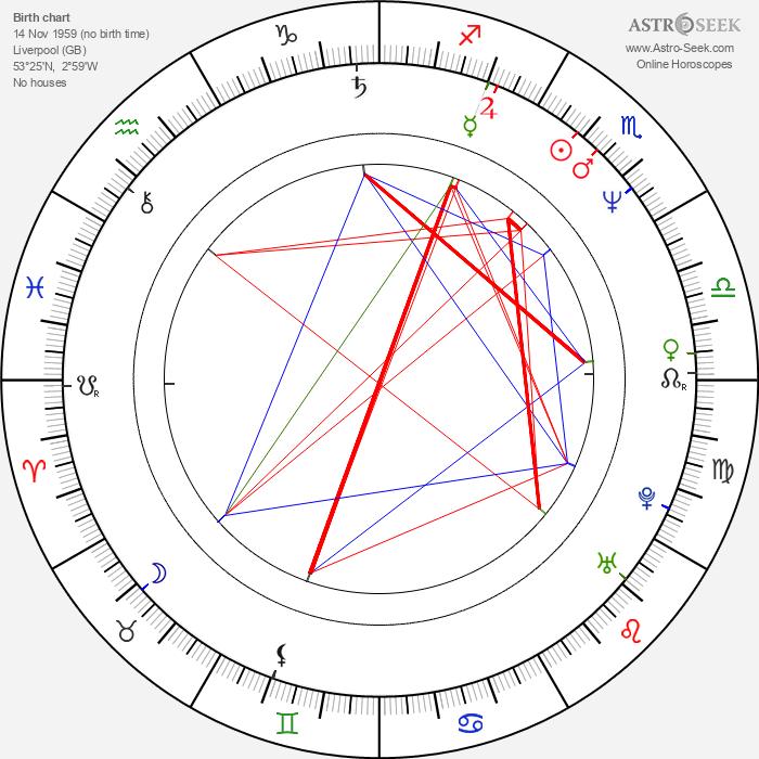 Paul McGann - Astrology Natal Birth Chart