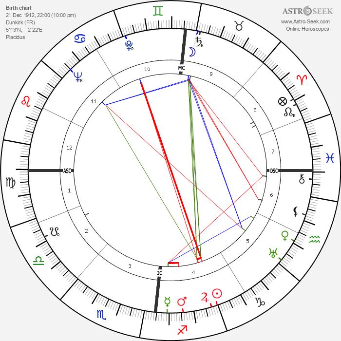 Paul Meurisse - Astrology Natal Birth Chart