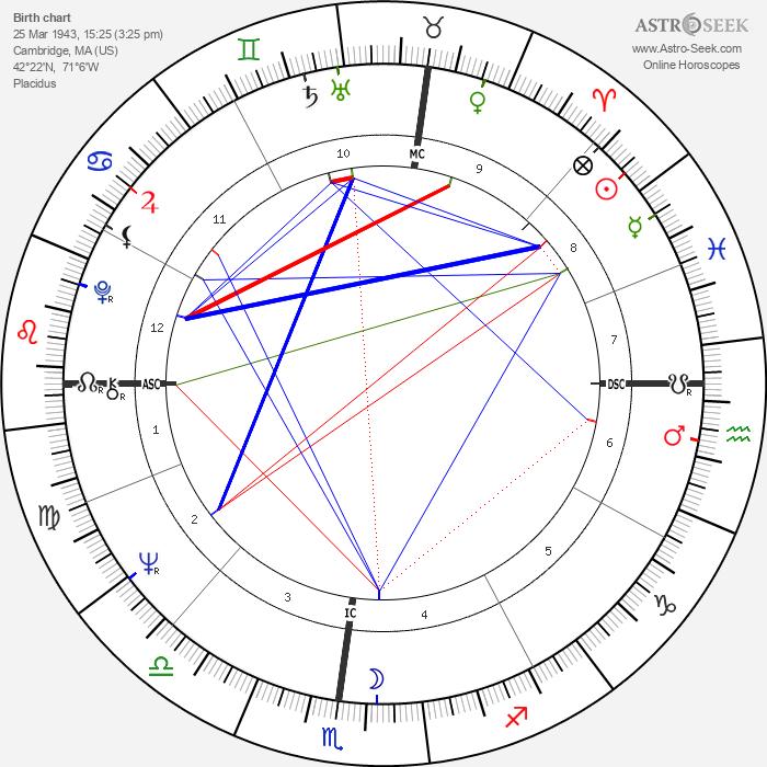 Paul Michael Glaser - Astrology Natal Birth Chart