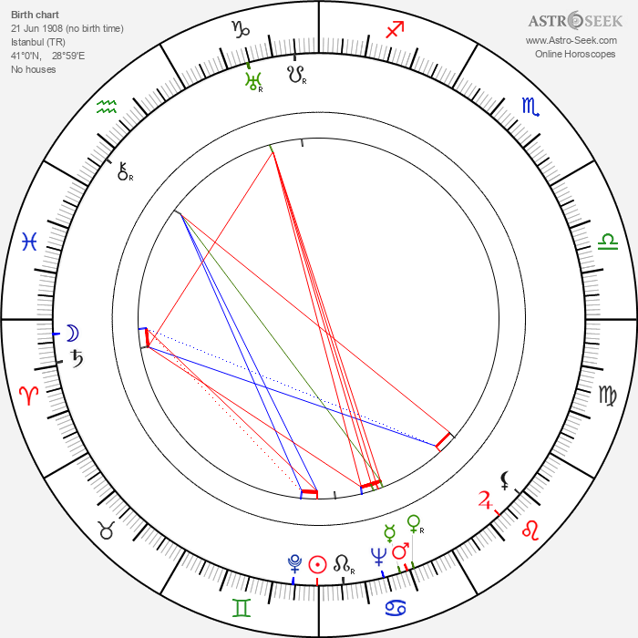 Paul Misraki - Astrology Natal Birth Chart
