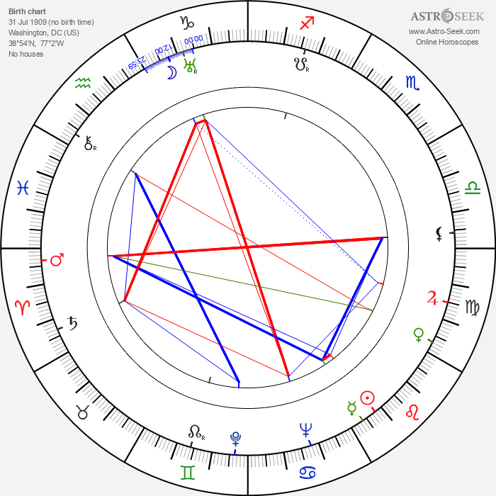 Paul 'Mousie' Garner - Astrology Natal Birth Chart