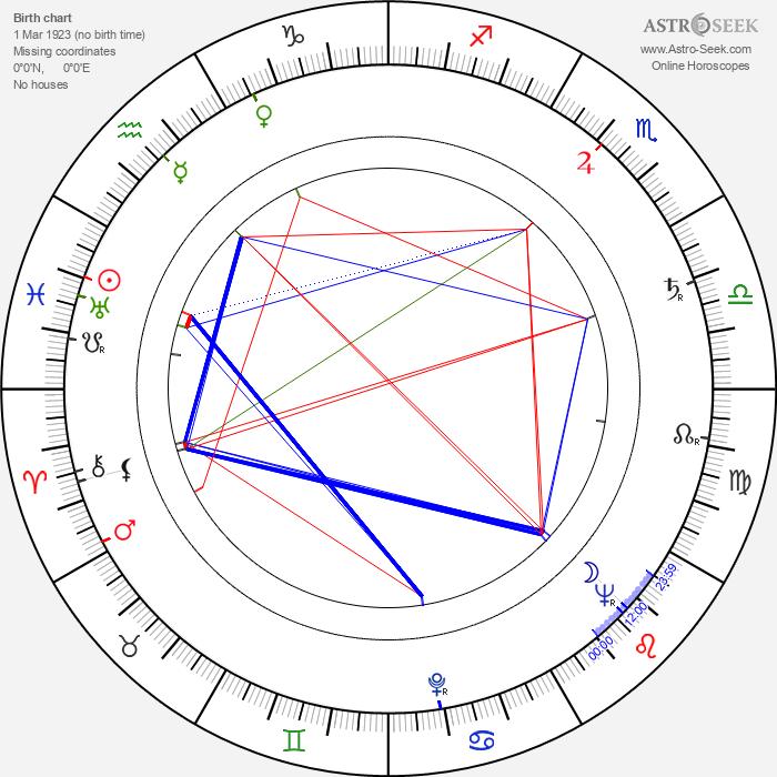 Paul Müller - Astrology Natal Birth Chart