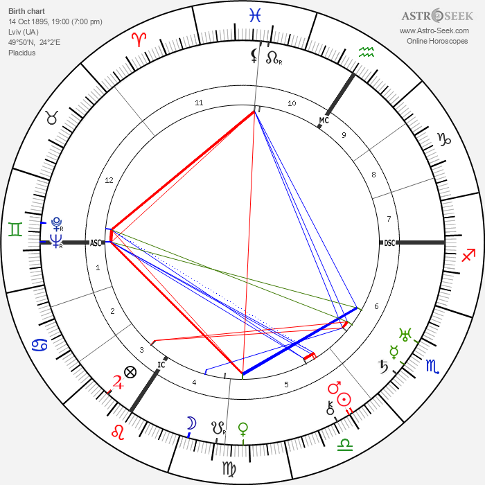 Paul Muni - Astrology Natal Birth Chart
