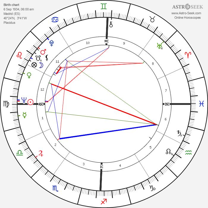 Paul Naschy - Astrology Natal Birth Chart