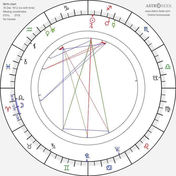 Paul Nathan - Astrology Natal Birth Chart