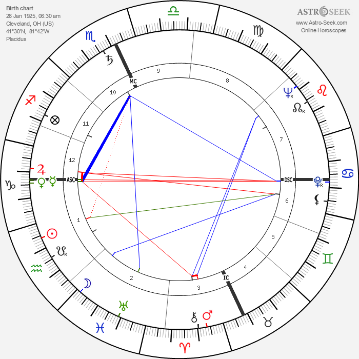 Paul Newman - Astrology Natal Birth Chart
