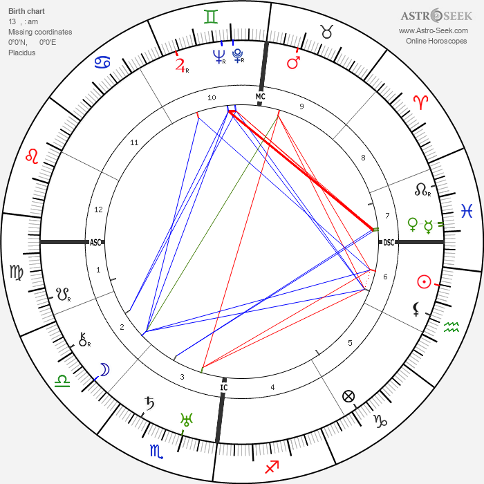 Paul Nouge - Astrology Natal Birth Chart
