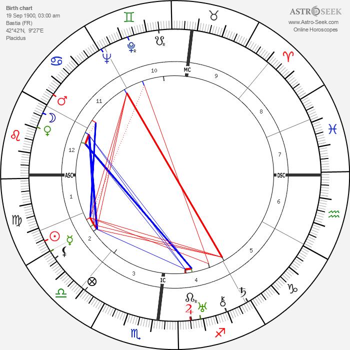 Paul Ortoli - Astrology Natal Birth Chart