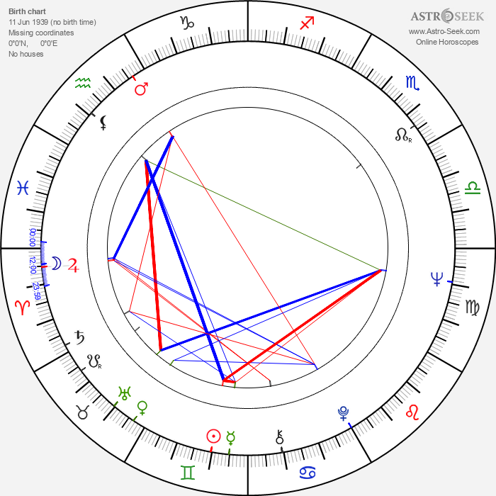 Paul Osipow - Astrology Natal Birth Chart