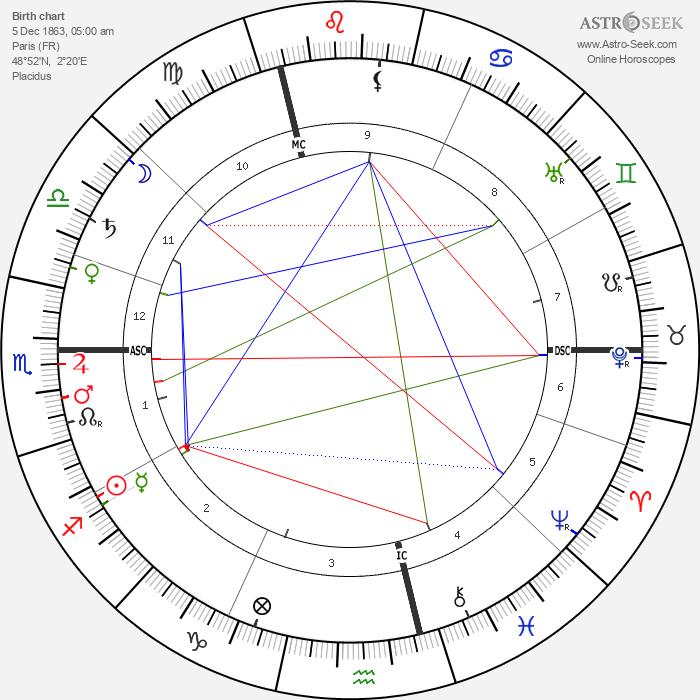 Paul Painlevé - Astrology Natal Birth Chart