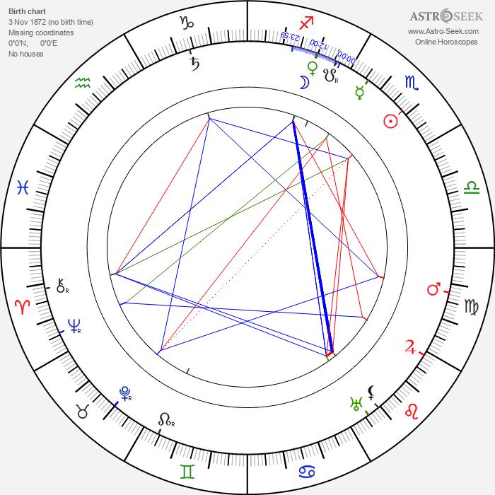 Paul Panzer - Astrology Natal Birth Chart
