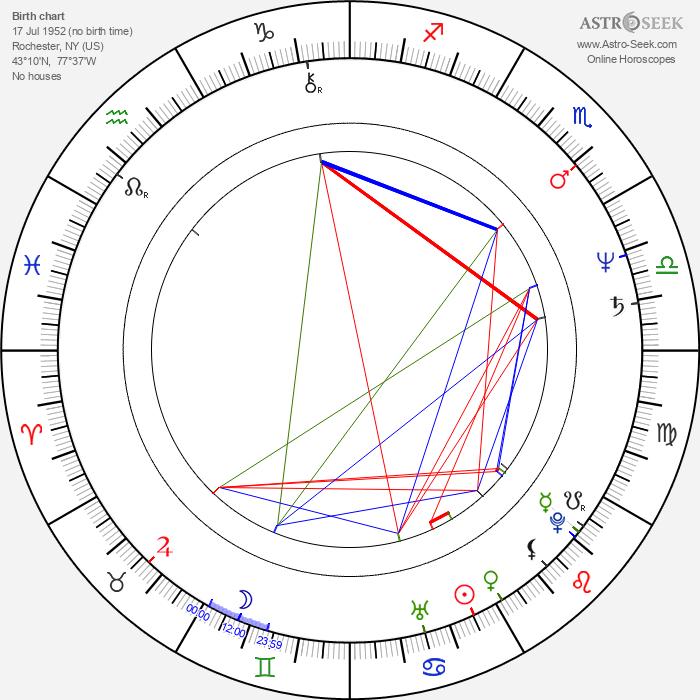 Paul Pape - Astrology Natal Birth Chart