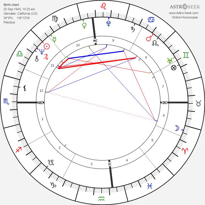 Paul Petersen - Astrology Natal Birth Chart