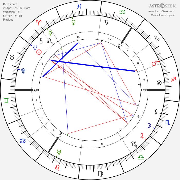 Paul Pfeiffer - Astrology Natal Birth Chart